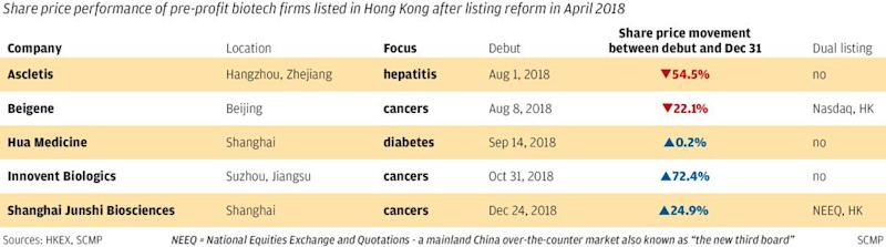 Why this Hong Kong tycoon's family backed biotech firm ditches the city for Nasdaq listing