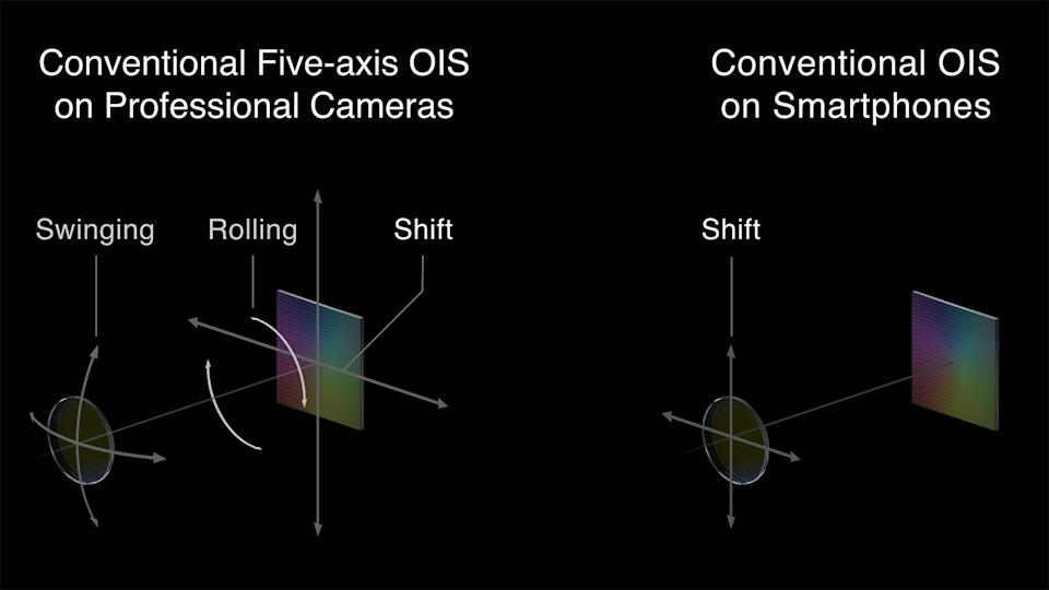 OPPO comparison of 5-axis stabilization on professional camera with traditional OIS on smartphone.