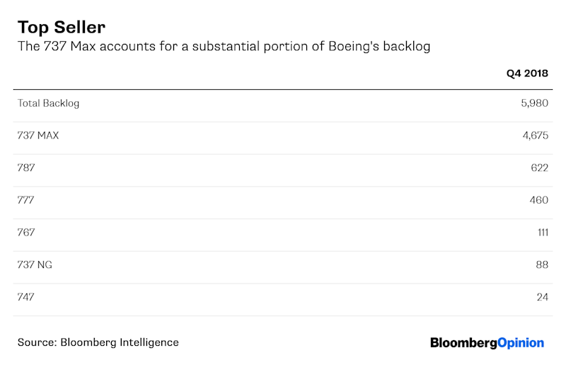 Boeing's SuppliersWaitfor Answers, Too
