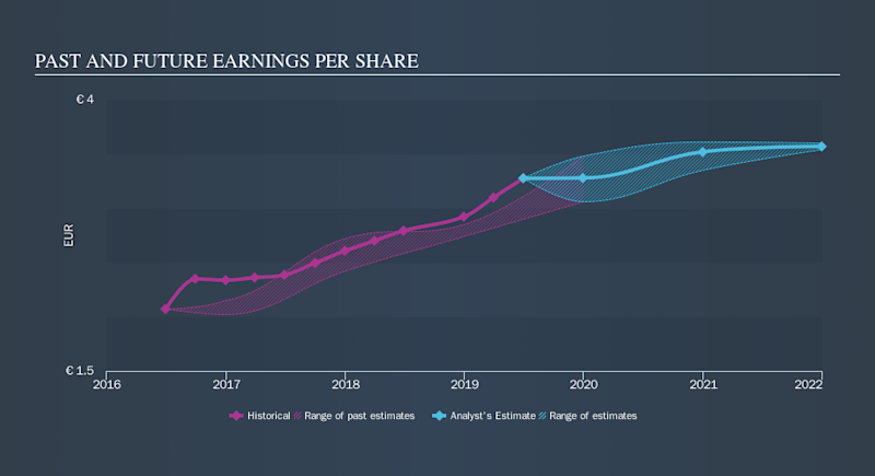 ENXTPA:DLTA Past and Future Earnings, October 19th 2019