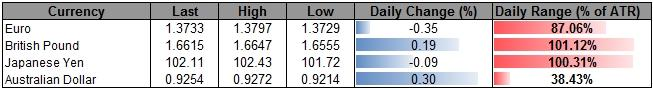 Forex-GBPUSD-Carves-Higher-Low-in-March--Higher-High-on-Horizon_body_ScreenShot003.png, GBP/USD Carves Higher Low in March- Higher High on Horizon