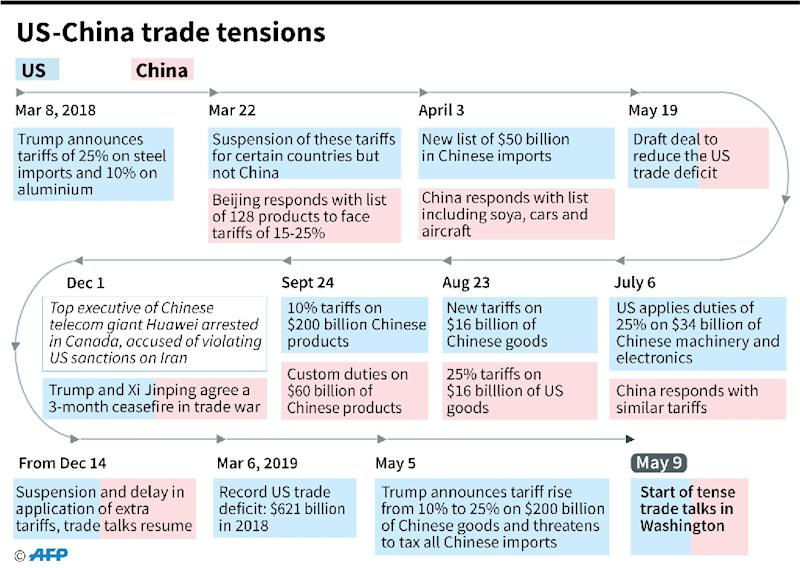 Chronology of recent US-China trade tensions. (AFP Photo/Vincent LEFAI)