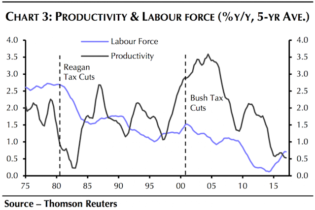 Labor force growth actually slowed following the most recent U.S. tax cuts. (Source: Capital Economics)