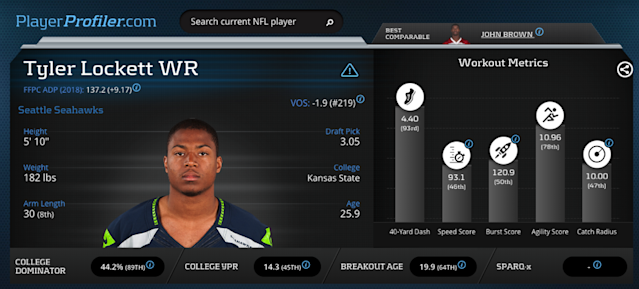"<a class=""link rapid-noclick-resp"" href=""/nfl/players/28457/"" data-ylk=""slk:Tyler Lockett"">Tyler Lockett</a> Advanced Stats & Metrics Profile on PlayerProfiler."
