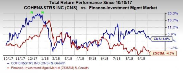 Though Cohen & Steers (CNS) witnesses a fall in assets under management for September, overall strong fundamentals will continue supporting financials.
