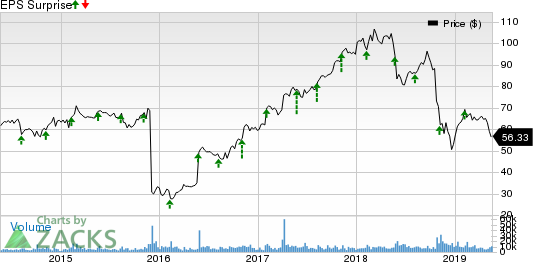 DXC Technology Company. Price and EPS Surprise