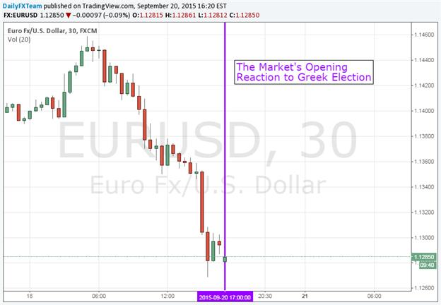 Greek elections forex