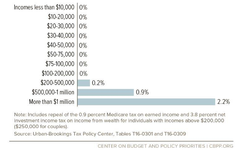 medicare taxes on the rich by percent