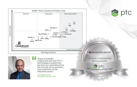 PTC's Industrial IoT Platform ThingWorx Celebrates More Recognition as Industry Leader