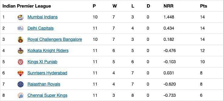 The updated points table after Match 43 of IPL 13.