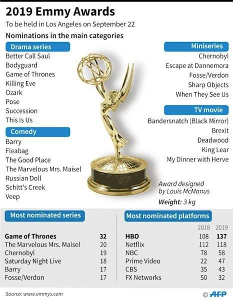 Graphic showing nominations in the main categories for the 2019 Emmy Awards