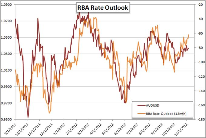 Forex_Strategy_Trading_the_RBA_Rate_Decision_body_Picture_6.png, Forex Strategy: Trading the RBA Rate Decision