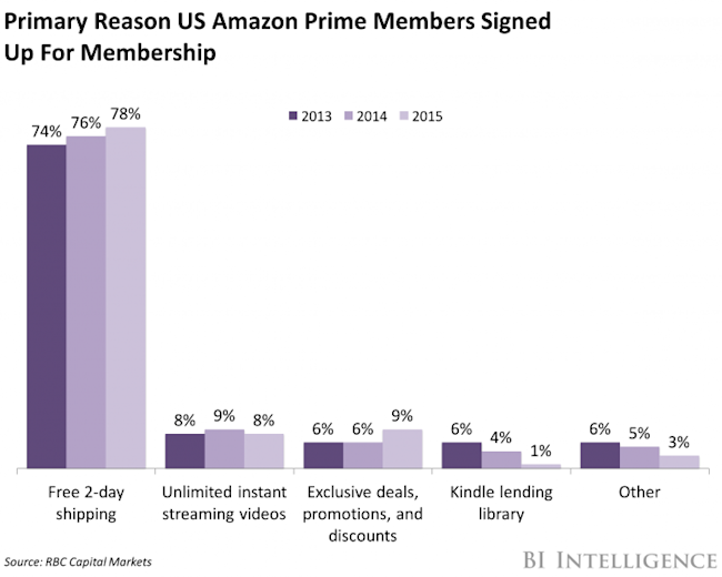 Amazon S Customer Loyalty Eats Into Competitors