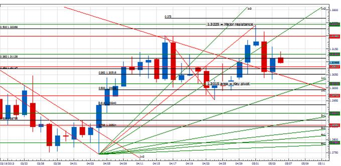 PT_eurjpy_body_Picture_4.png, Price & Time: Breakout Coming in EUR/JPY?