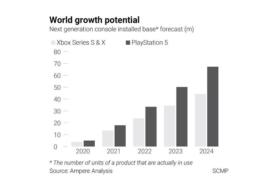 Ampere Analysis projects a bright future for the PlayStation 5, with 50% more users than the new Xbox consoles by 2024. Graphic: SCMP