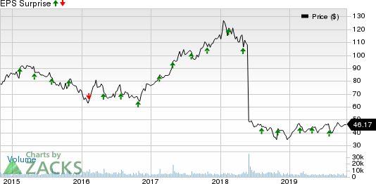 WYNDHAM DESTINATIONS, INC. Price and EPS Surprise