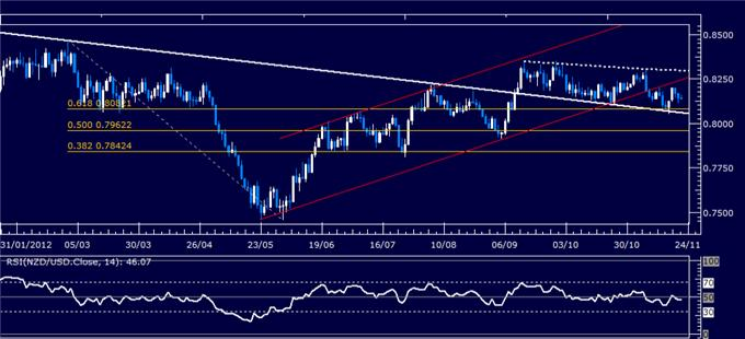 Forex_Analysis_NZDUSD_Classic_Technical_Report_11.22.2012_body_Picture_1.png, Forex Analysis: NZD/USD Classic Technical Report 11.22.2012