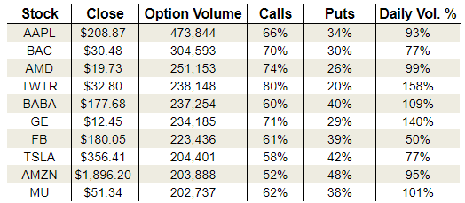 Tuesday's Vital Options Data: Twitter, General Electric and Tesla