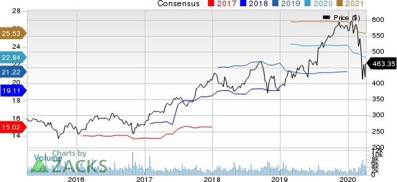 The Sherwin-Williams Company Price and Consensus