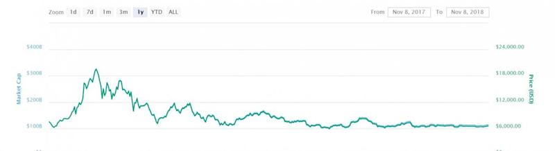 Bitcoin's wild price swings have leveled out in recent months (CoinMarketCap)