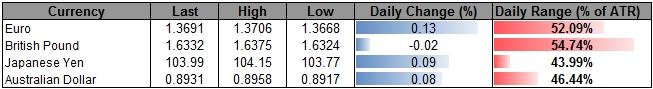 Forex_USDOLLAR_Searching_for_Higher_Low-_EUR_Coiling_Up_for_1.3800_body_ScreenShot132.png, USDOLLAR Searching for Higher Low- EUR Coiling Up for 1.3800?