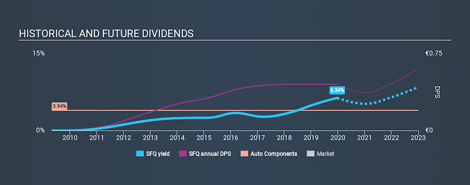 XTRA:SFQ Historical Dividend Yield, December 23rd 2019