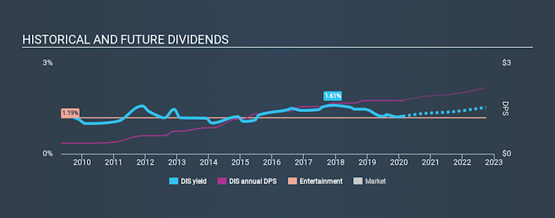 NYSE:DIS Historical Dividend Yield, February 13th 2020