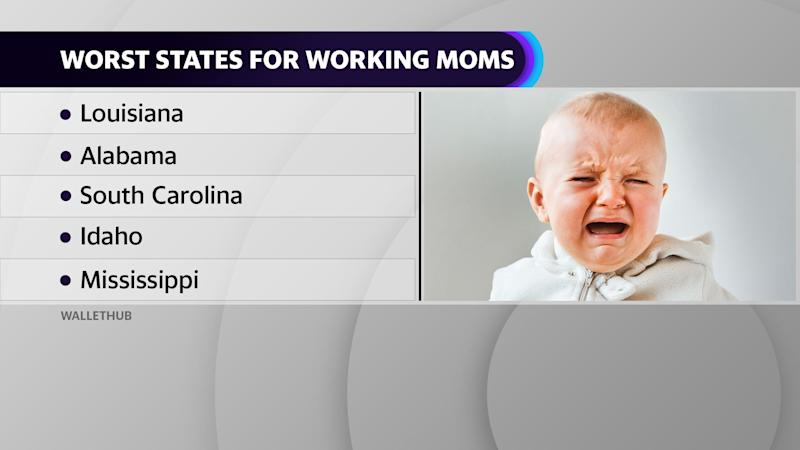 These are the worst states for working moms, according to WalletHub.