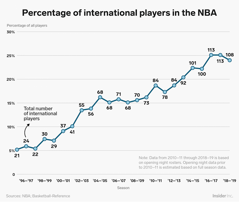 percent international players NBA chart