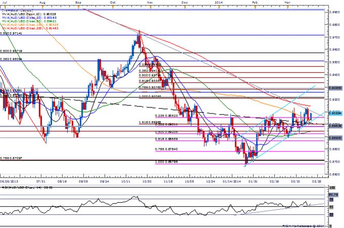 Forex-AUDUSD-Gains-Limited-by-2013-Trendline-200-Day-SMA--Top-in-Place_body_Picture_1.png, AUDUSD Gains Limited by 2013 Trendline, 200-Day SMA- Top in Place?