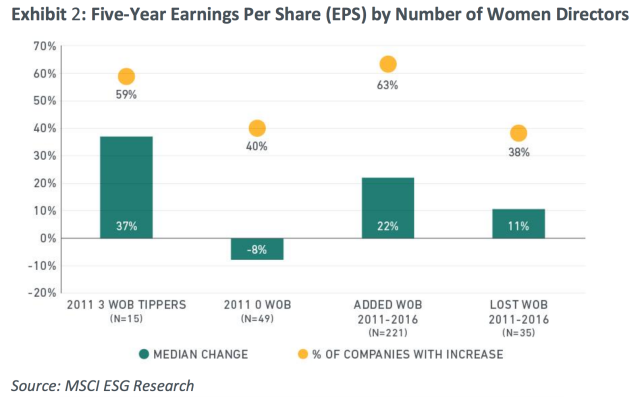 Companies with three or more women on their board have seen faster earnings growth than those zero or declining female representation. (Source: MSCI)