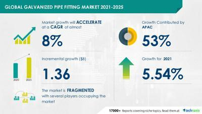 Technavio has announced its latest market research report titled Galvanized Pipe Fitting Market by End-user and Geography - Forecast and Analysis 2021-2025