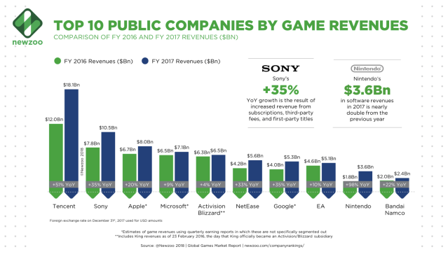 Revenue of the top 10 gaming companies, according to data from NewZoo.