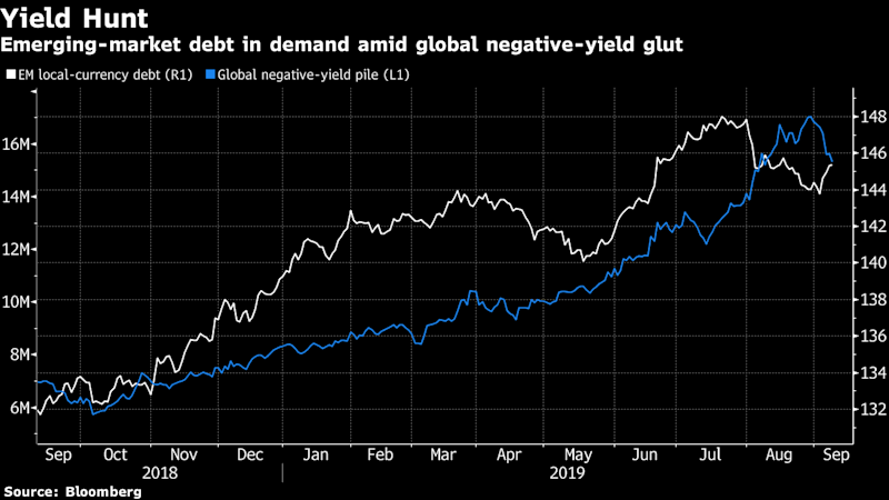 Traders Pin Hopes on Draghi for the Next Leg of Emerging-MarketBond Rally