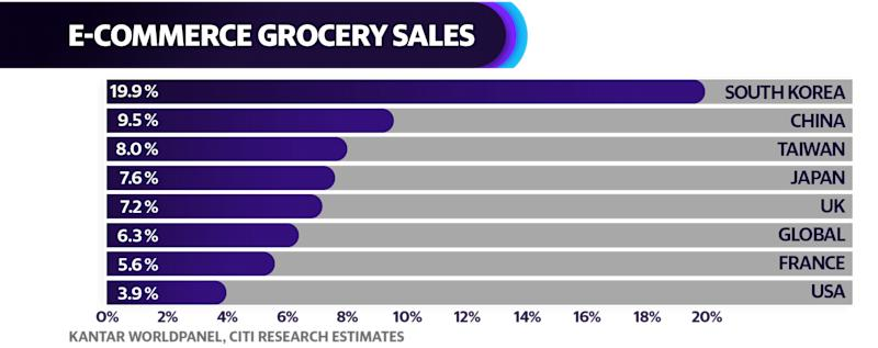 The U.S. lags other markets in adopting online groceries shopping