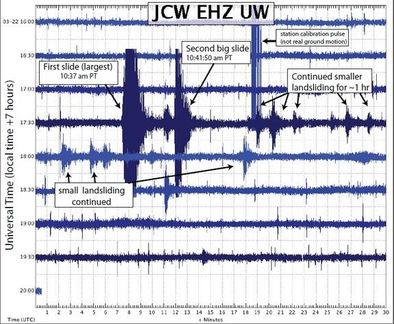 Seismograph readings from the Oso landslide on March 22, 2014. The rupture was not caused by an earthquake; rather, the slide itself produced localized surface shaking.