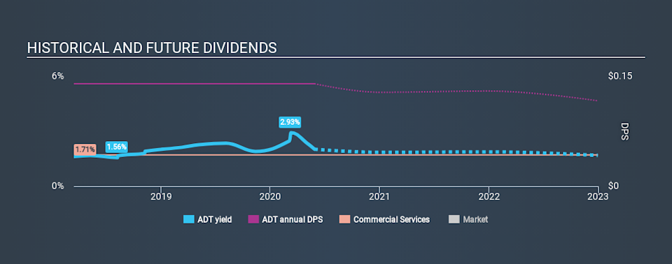 NYSE:ADT Historical Dividend Yield May 27th 2020