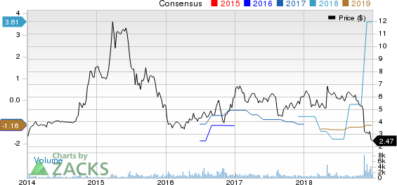HC2 Holdings, Inc. Price and Consensus