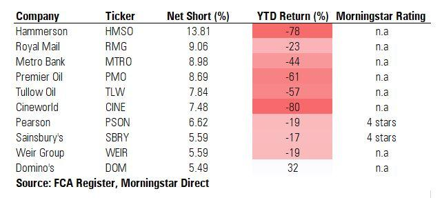 Short selling table