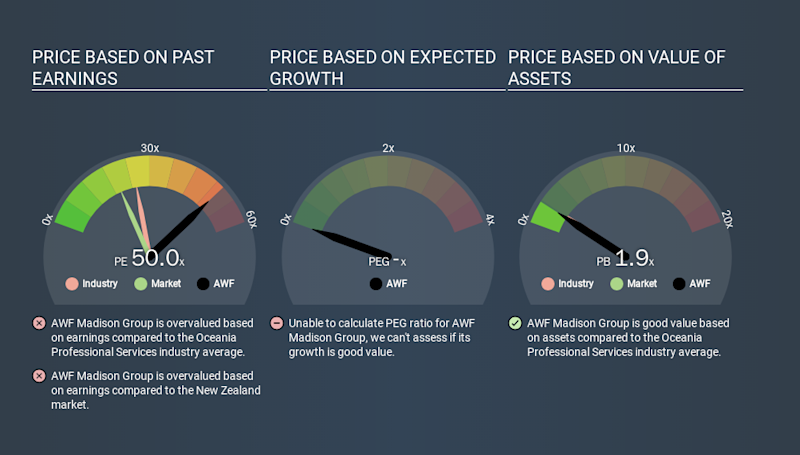 NZSE:AWF Price Estimation Relative to Market, February 17th 2020