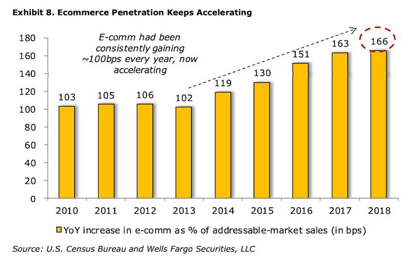 Ecommerce growth is accelerating. (Wells Fargo Securities)