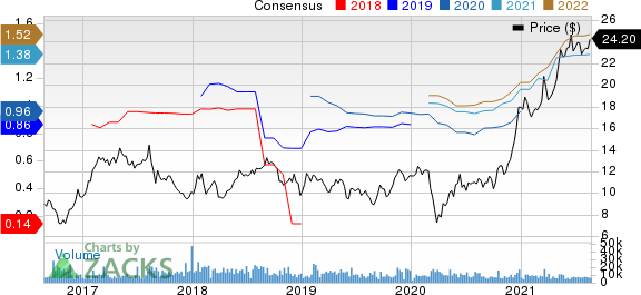 Element Solutions Inc. Price and Consensus