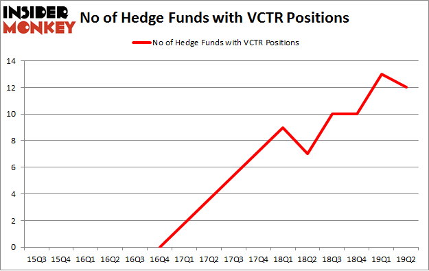 No of Hedge Funds with VCTR Positions