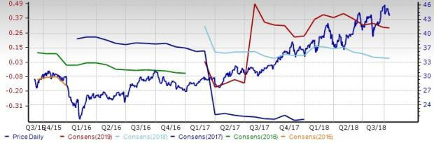 Internet - Software Stock Outlook: Growth Prospects Abound