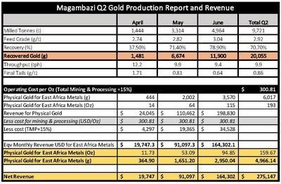 Magambazi Q2 Gold Production Report and Revenue (CNW Group/East Africa Metals Inc.)