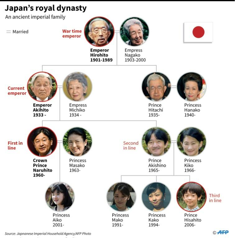 Graphic showing the family tree of the Japanese monarchy