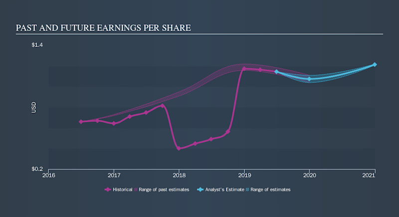 NasdaqGS:NATI Past and Future Earnings, September 27th 2019