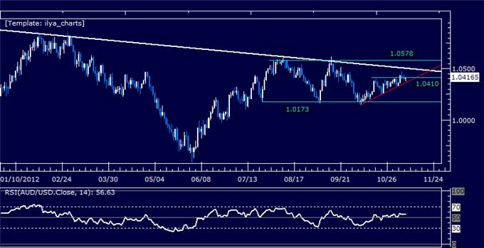 Forex_Analysis_AUDUSD_Classic_Technical_Report_11.09.2012_body_Picture_5.png, Forex Analysis: AUDUSD Classic Technical Report 11.09.2012