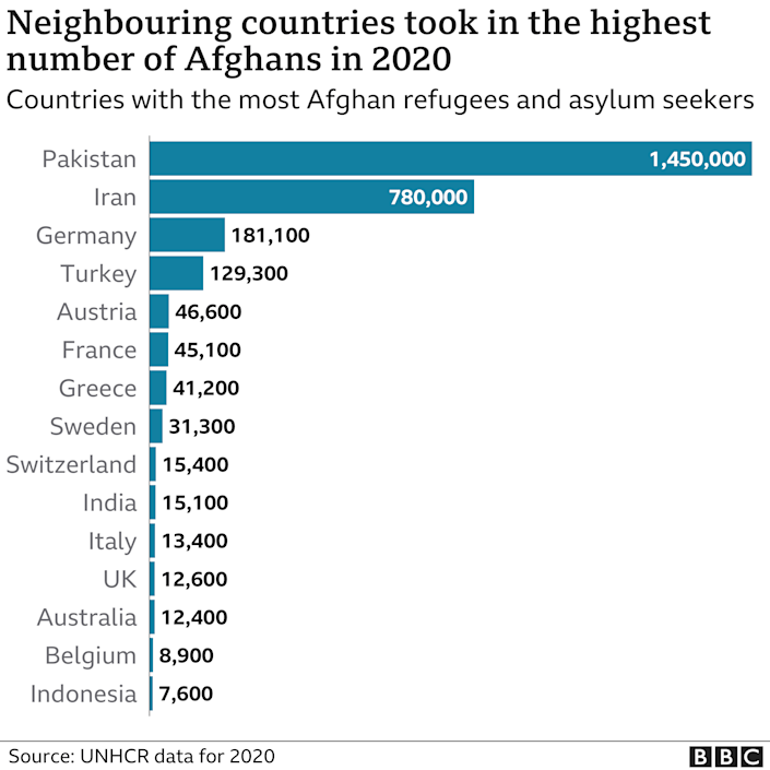 Chart showing the countries that took in the highest number of Afghan refugees and asylum seekers in 2020