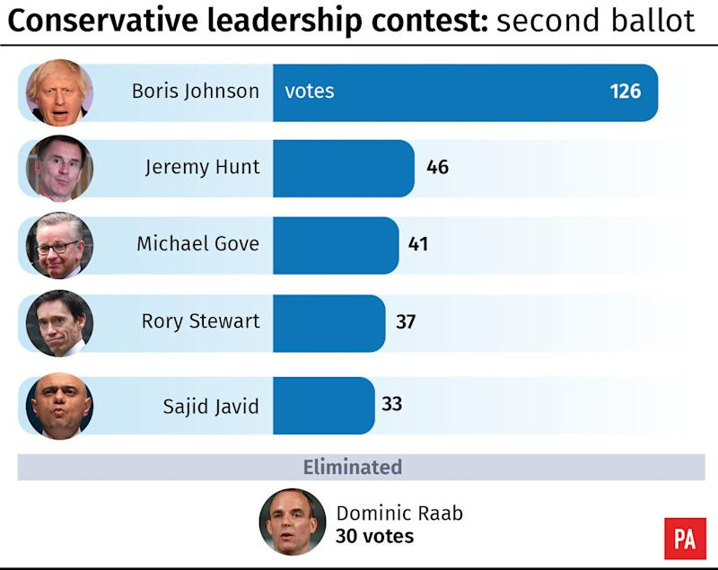 Conservative leadership contest: second ballot result. See story POLITICS Tories. Infographic from PA Graphics